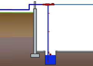 water powered sump pumps are installed above the pump pit and are
